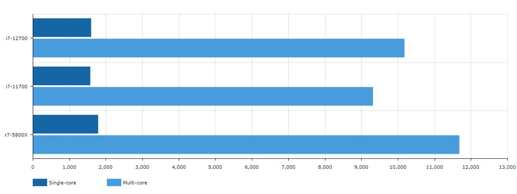 11700 12700 5800X comparison chart