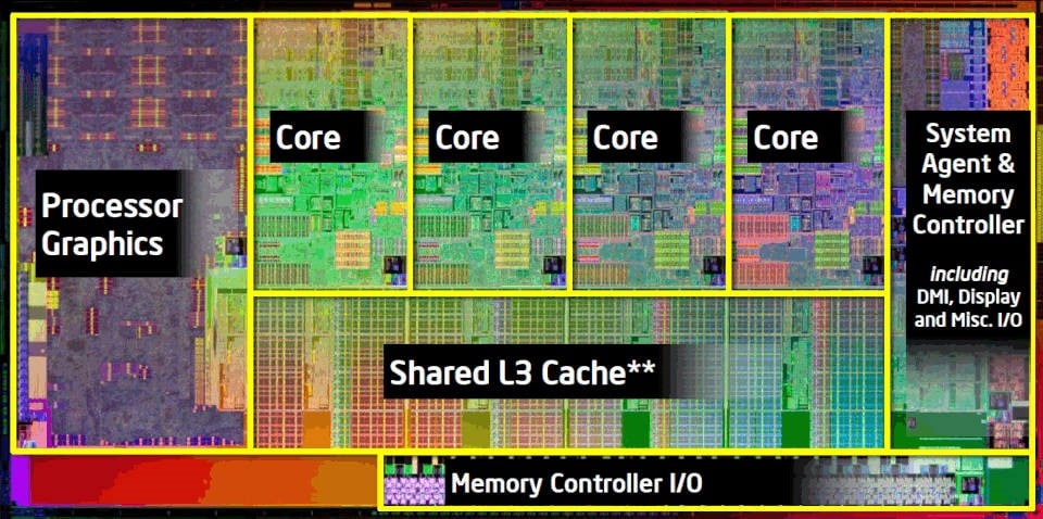 2nd Generation Intel Core Proce or Die Map