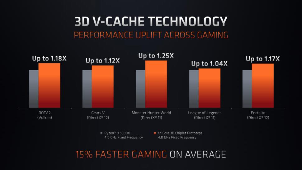 3D V Cache Technology Performance Uplift Across Gaming