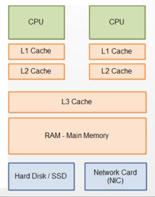 cache latency