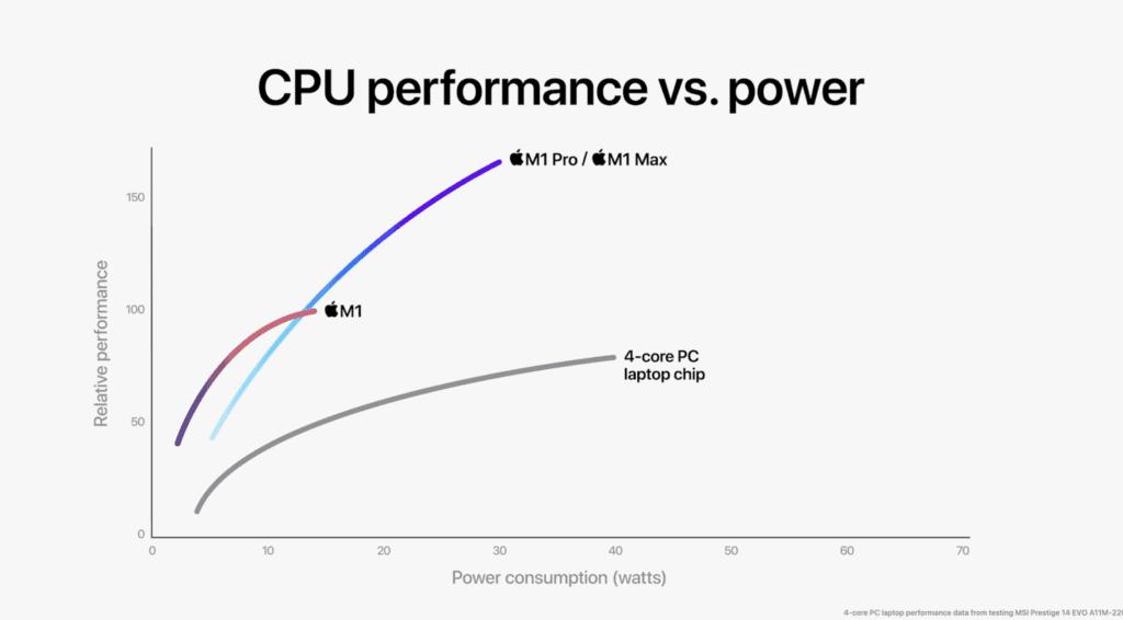 M1 Max Pro performance v power